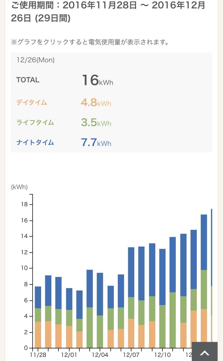 使用量グラフ
