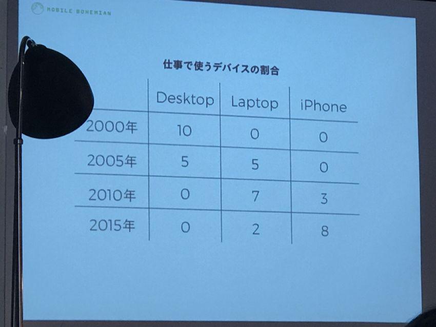 仕事で使うデバイスの割合