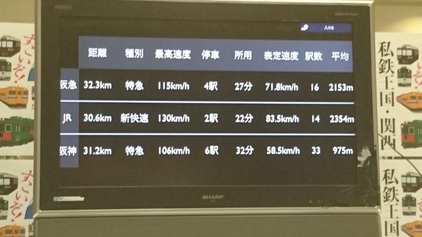 阪神間所要時間比較